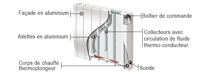 Schéma radiateur à inertie fluide